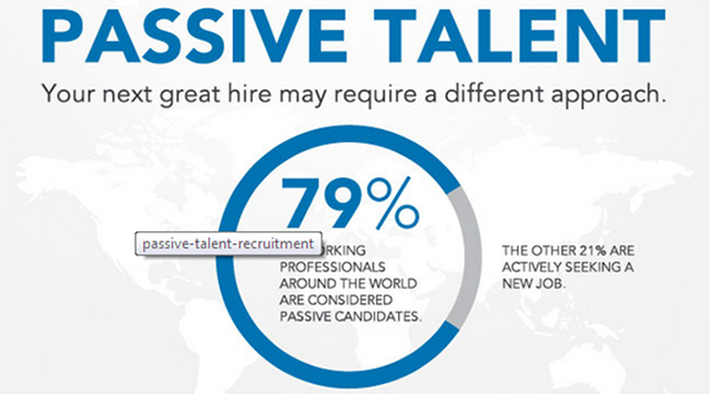 Passive Recruiting With An Engineering Staffing Agency